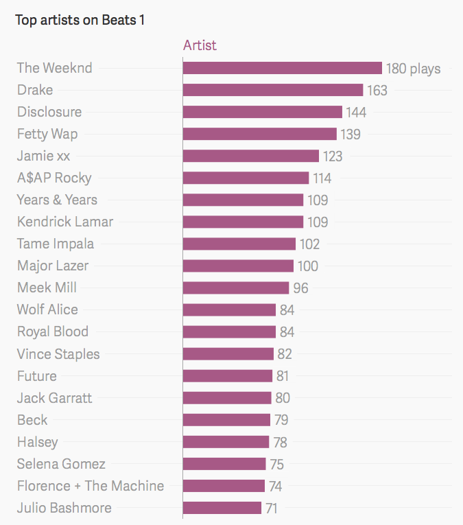 Most popular songs 2015
